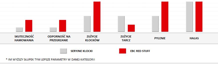 Nie pylące klocki EBC Red (ceramiczne)