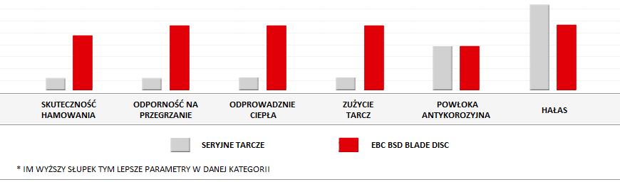 Jakość tarcz EBC BSD