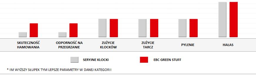 Skutecznosc hamowania klocków EBC Green