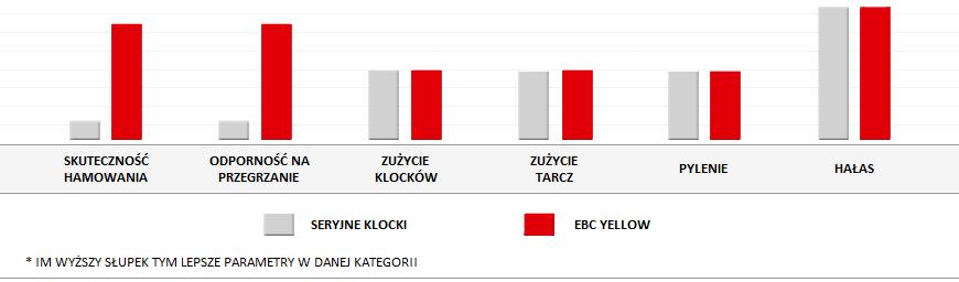 porownanie-klockow-ebc-yellow.png