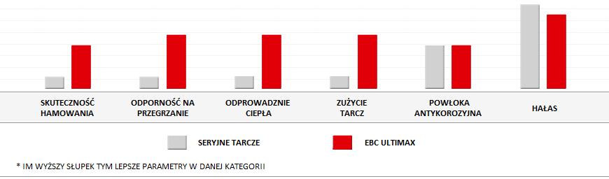 Wysokiej jakości tarcze EBC Ultimax