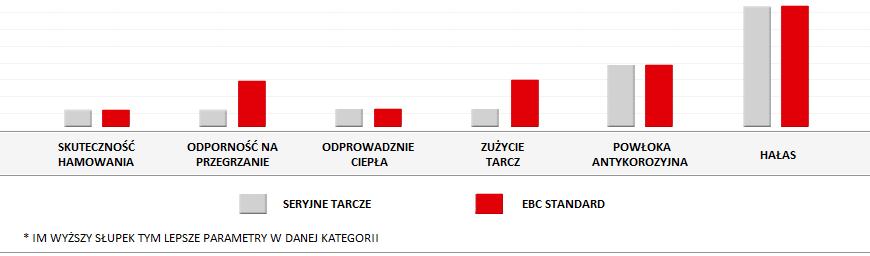 Wysokiej jakości tarcze EBC